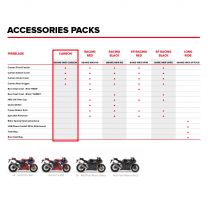 Honda-CBR1000RR-R-Fireblade 2020 - ACCESSORIES PACK CARBON