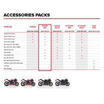 Honda-CBR1000RR-R-Fireblade 2020 - ACCESSORIES PACK RACING RED
